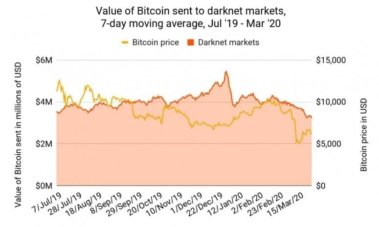 btc darknet markets
